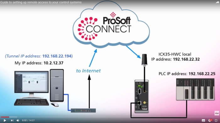 Set Up Your Cellular Remote Connectivity