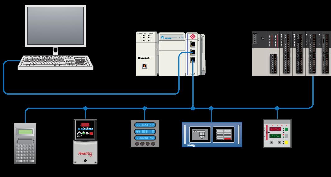 Modbus And Modbus Tcp Protocol Protocol Landing Pages