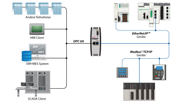 PLX32-EIP-MBTCP-UA - EtherNet/IP and Modbus TCP/IP to OPC-UA Schematic