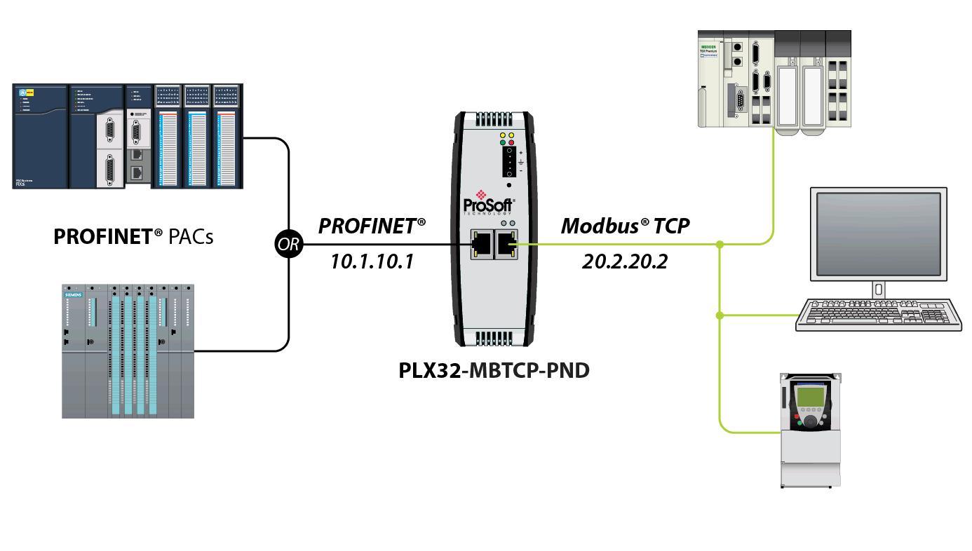 zwei gateways in einem netzwerk