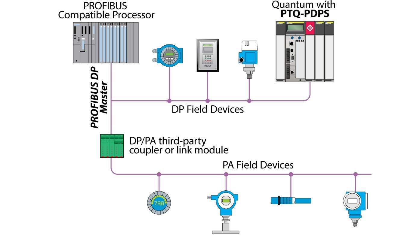 Pleasing Profibus Dp Wiring Diagram Profibus Dp Wiring Diagram Profibus Wiring Digital Resources Timewpwclawcorpcom